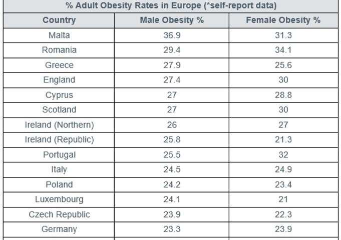 Millions of Europeans at risk of chronic digestive diseases, new report reveals