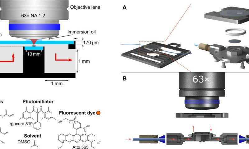 **Multimaterial 3D laser microprinting using an integrated microfluidic system