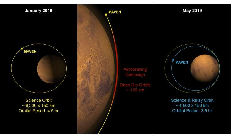 NASA's MAVEN spacecraft shrinking its Mars orbit to prepare for Mars 2020 rover