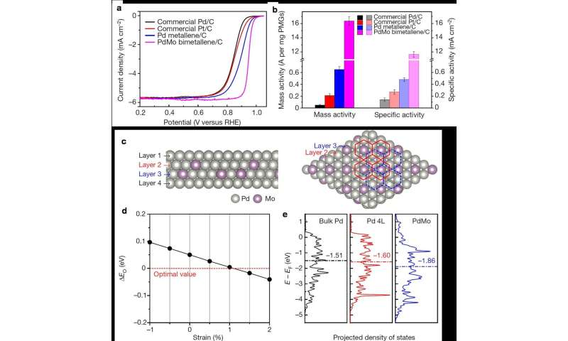 Nature publishes breakthrough in electrocatalysts from PKU's Guo Shaojun and col...       [2019-09-26]
