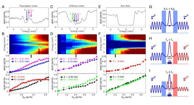 Nearly quantized conductance plateau of vortex mode in an iron-based superconductor