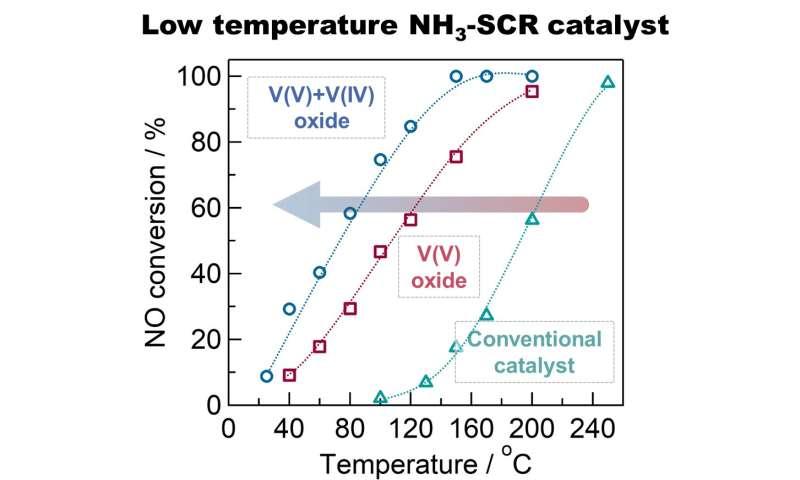 New catalysts remove NOx pollutants at lower temperatures