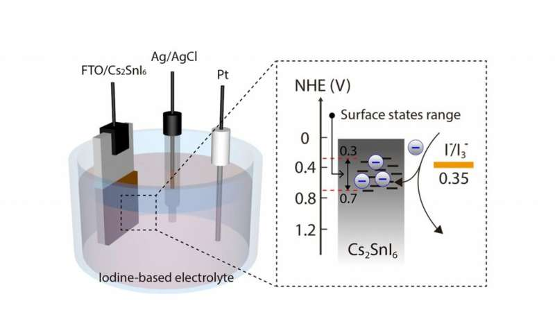 New class of solar cells, using lead-free perovskite materials