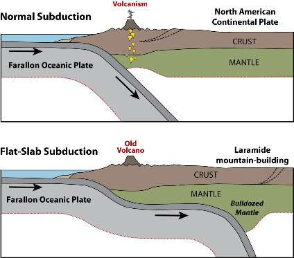 New model shows southern and central Rocky Mountains were formed differently than originally thought