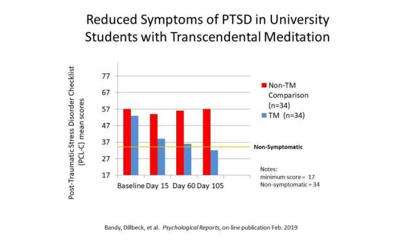 New study shows Transcendental Meditation reduces PTSD in South African college students