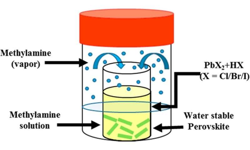 New synthetic method for water-stable perovskites