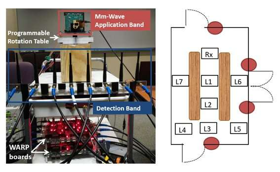 Novel communications architecture for future ultra-high speed wireless networks developed by IMDEA Networks researchers