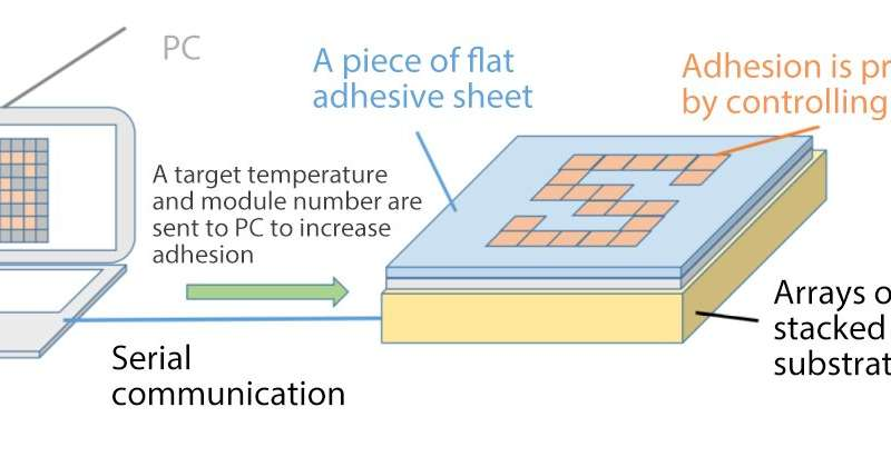 Novel tactile display using computer-controlled surface adhesion