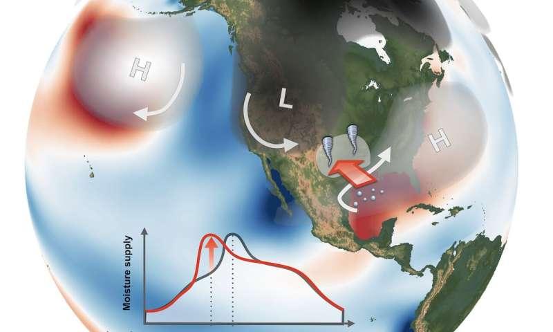 Ocean temperatures turbocharge April tornadoes over Great Plains region