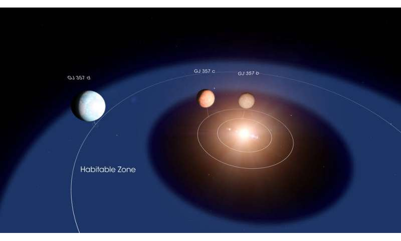 One of two newly discovered exoplanets shows potential as a habitable world
