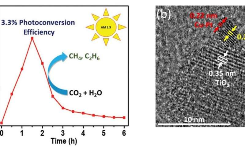 One-two-punch catalysts trapping CO2 for cleaner fuels