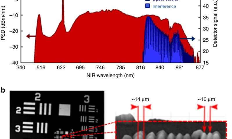 Optical coherence tomography (OCT) – longer wavelengths can