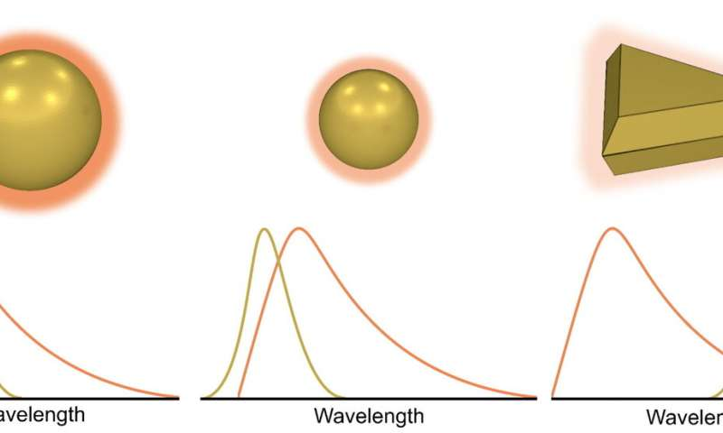 Overlap allows nanoparticles to enhance light-based detection