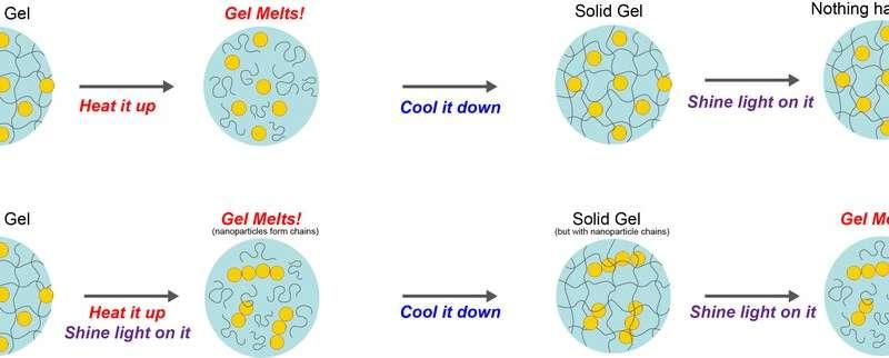 Pavlov's classical conditioning inspires materials scientists