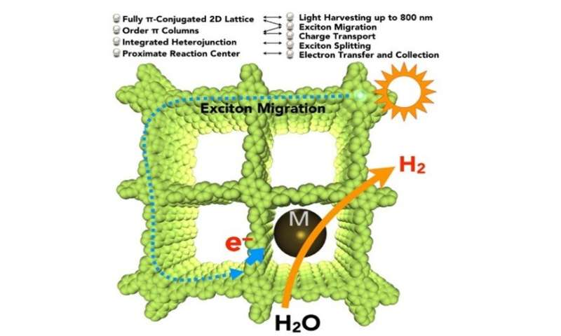 Photocatalytic hydrogen production from water
