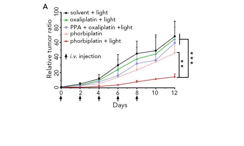 Pioneering red light-activated anti-tumor prodrug reduces side effects