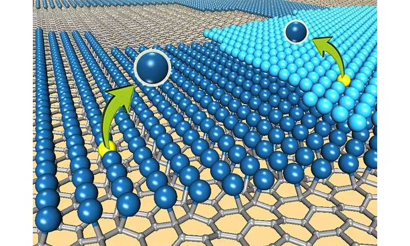 Platinum-graphene fuel cell catalysts show superior stability over bulk platinum