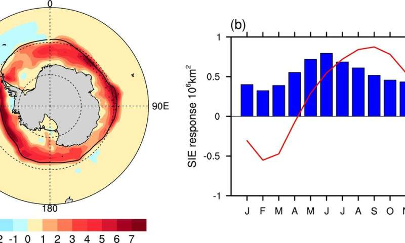 Plugging the ozone hole has indirectly helped Antarctic sea ice to increase