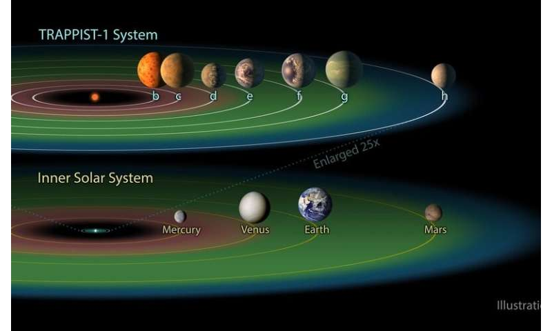 **Powerful particles and tugging tides may affect extraterrestrial life