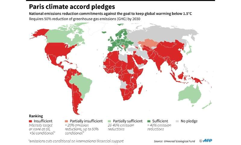 Ranking of countries on emission reduction pledges under the Paris climate accord