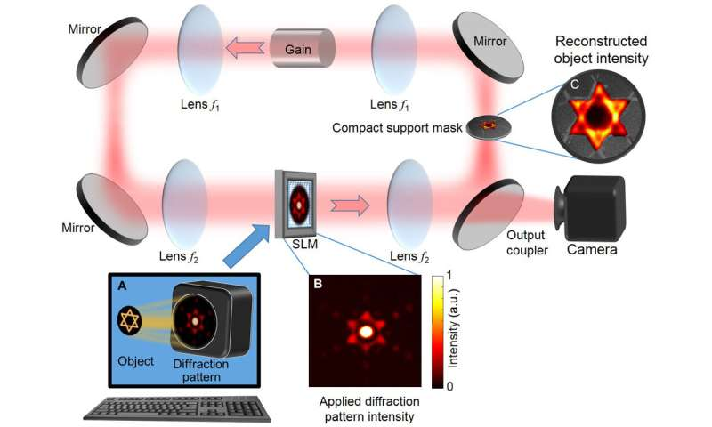 Rapid laser solver for the phase retrieval problem