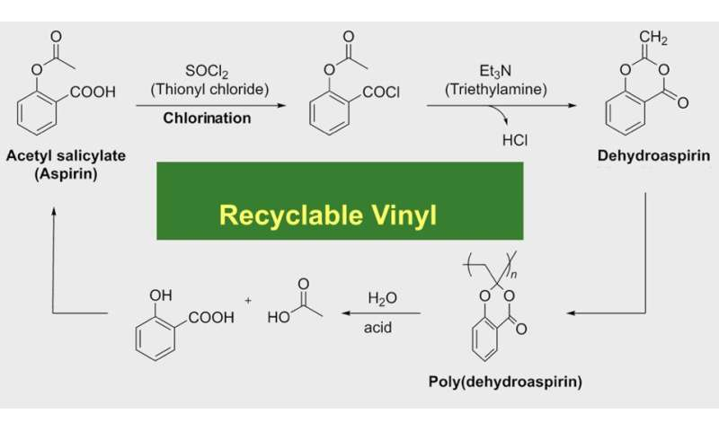Recycling plastic: Vinyl polymer broken down to aspirin components