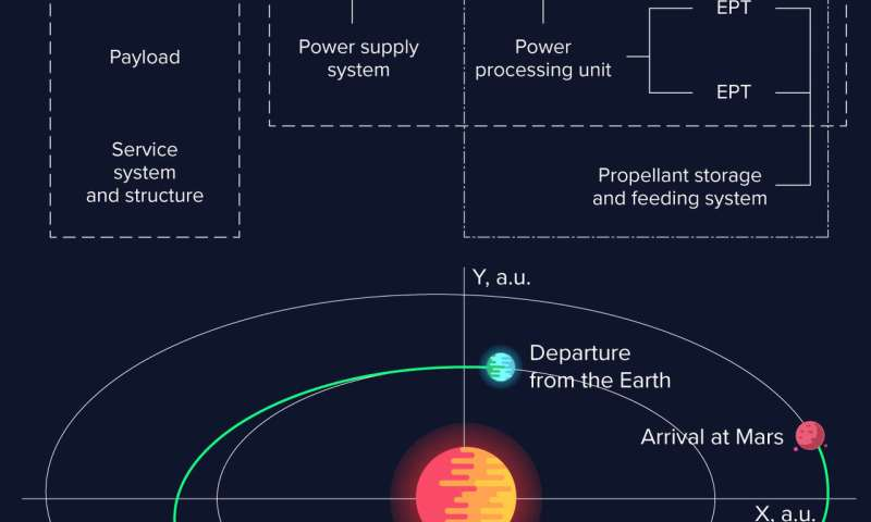 Researcher calculates optimal trajectories to Mars and Mercury for a spacecraft with electric propulsion