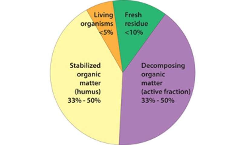 Restoring soil to address climate change