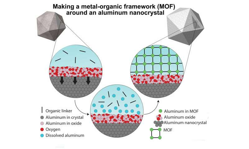 Rice U. lab adds porous envelope to aluminum plasmonics
