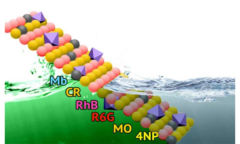 RUDN Chemists Suggested a New Eco-Friendly Material for Waste Water Purification