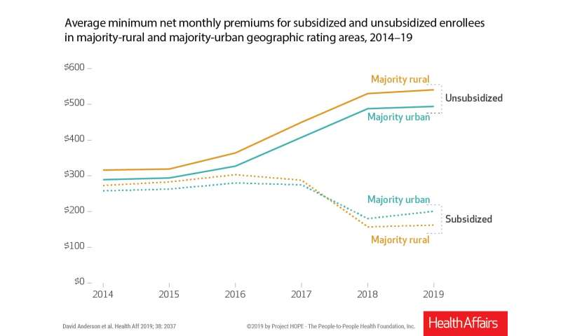 Rural-urban flip: How changing ACA rules affected health insurance premium costs