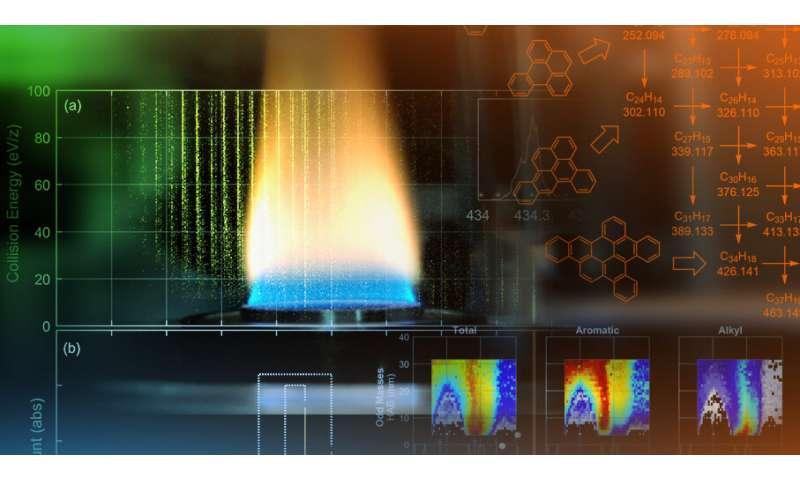 Sandia identifies unusual polycyclic aromatic hydrocarbons using tandem mass spectrometry