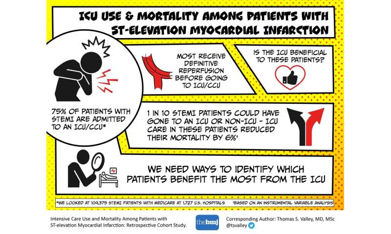 Should STEMI patients recover in the ICU?