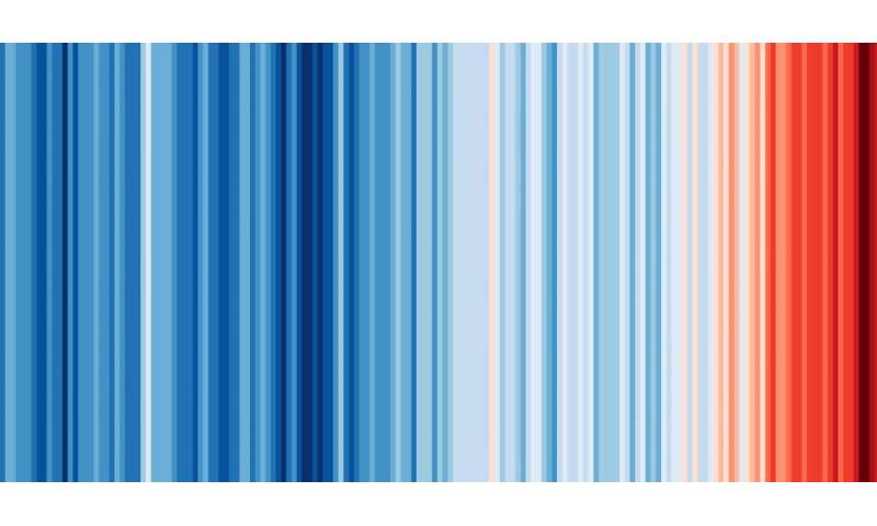#ShowYourStripes: how climate data became a cultural icon