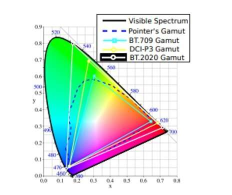 Significant developments in gamut mapping for the film industry