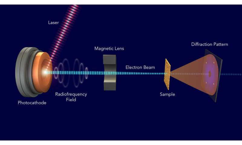 SLAC makes 'electron camera,' a world-class tool for ultrafast science, available to scientists worldwide