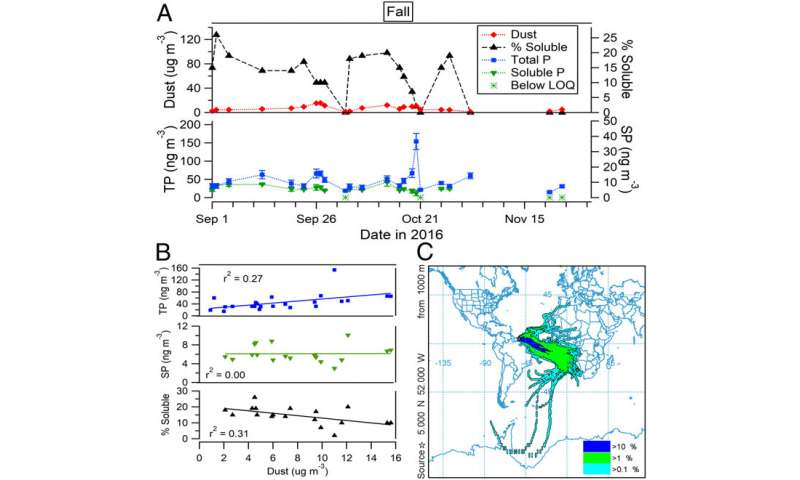 Smoke from Africa fertilizes the Amazon and tropical ocean regions with soluble phosphorous