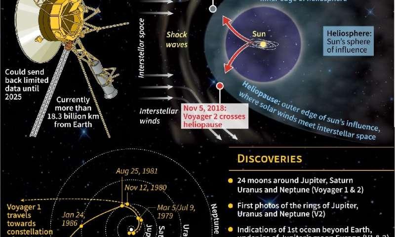 Space probe Voyager 2 travelling in interstellar space