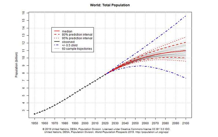 Stabilising the global population is not a solution to the climate emergency – but we should do it anyway