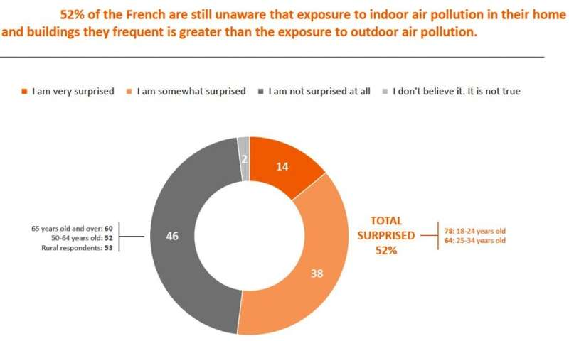Study: From Paris to Shanghai, citizens largely unaware of indoor air pollution risks