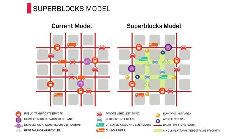 Superblocks are transforming Barcelona—they might work in Australian cities, too