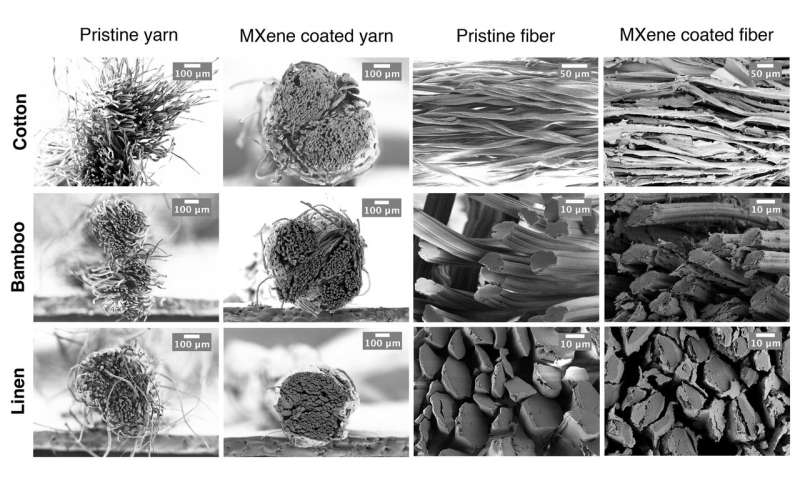 That new yarn? -- wearable, washable textile devices are possible with MXene-coated yarns