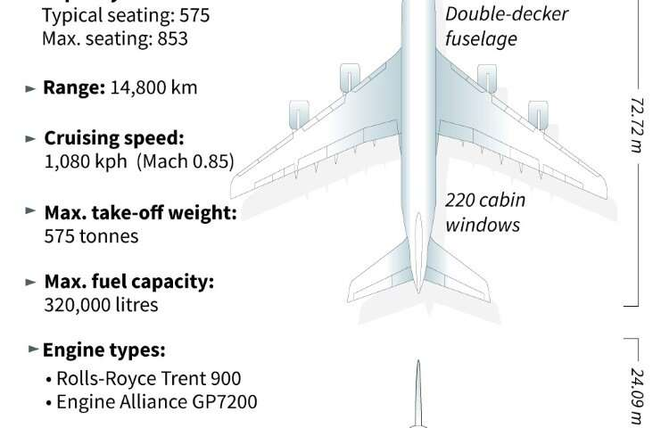 The Airbus A380 is capable of carrying anywhere from 500 to 850 people