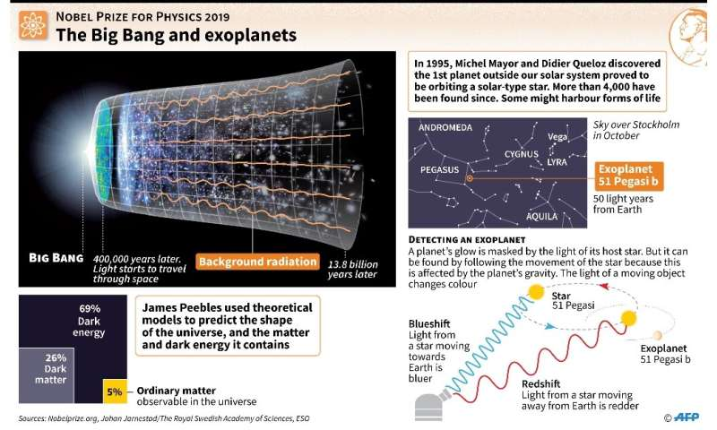 The Big Bang and exoplanets