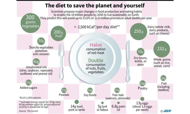 The diet to save the planet and yourself