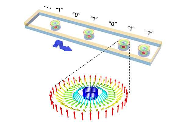 The first high-speed straight motion of magnetic skyrmion at room temperature demonstrated