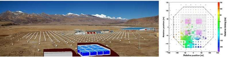 The highest energy gamma rays discovered by the Tibet ASgamma experiment