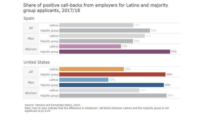 The impact of ethnic stereotypes on employment