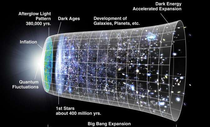 The measurements of the expansion of the universe don't add up