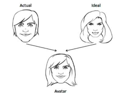 The same, but better: How we represent ourselves through avatars